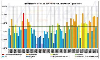 Resumen climático de la primavera 2017 en la Comunidad Valenciana