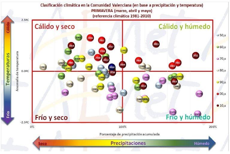 Resumen Climático De La Primavera 2018 En La Comunidad Valenciana