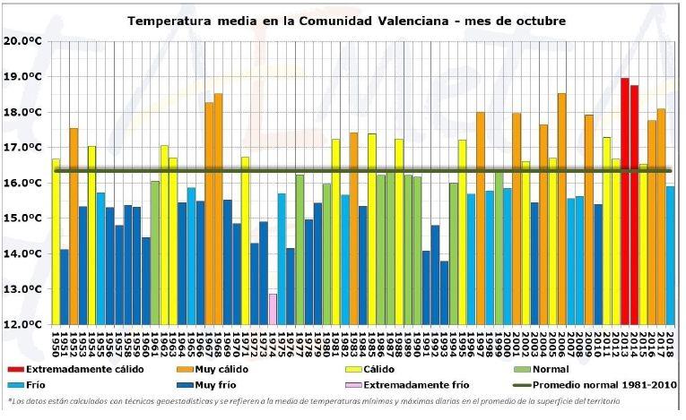 Resumen Climático De Octubre De 2018 En La Comunidad Valenciana: Frío Y Muy Húmedo