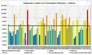 Resumen climático del invierno 2017-2018 en la Comunidad Valenciana