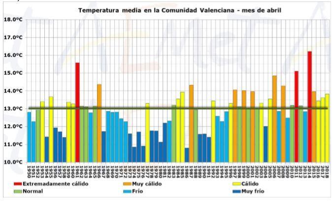 Resumen Climático Del Mes De Abril 2018 En La Comunidad Valenciana