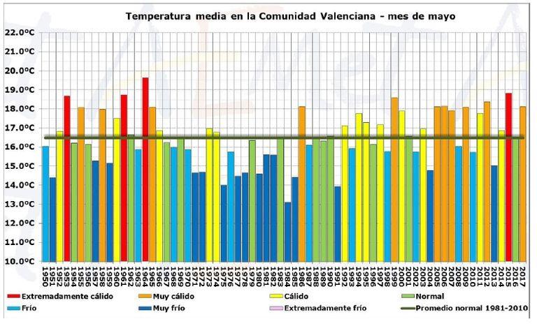 Resumen Climático Del Mes De Mayo 2017 En La Comunidad Valenciana