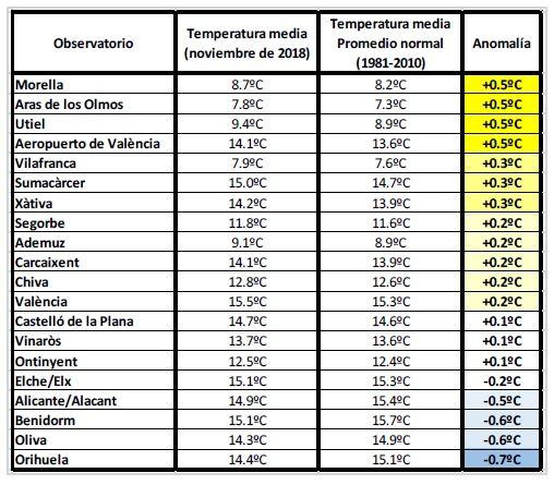 Resumen Climatológico Del Mes De Noviembre En La Comunidad Valenciana: Muy Húmedo Y Térmicamente Normal