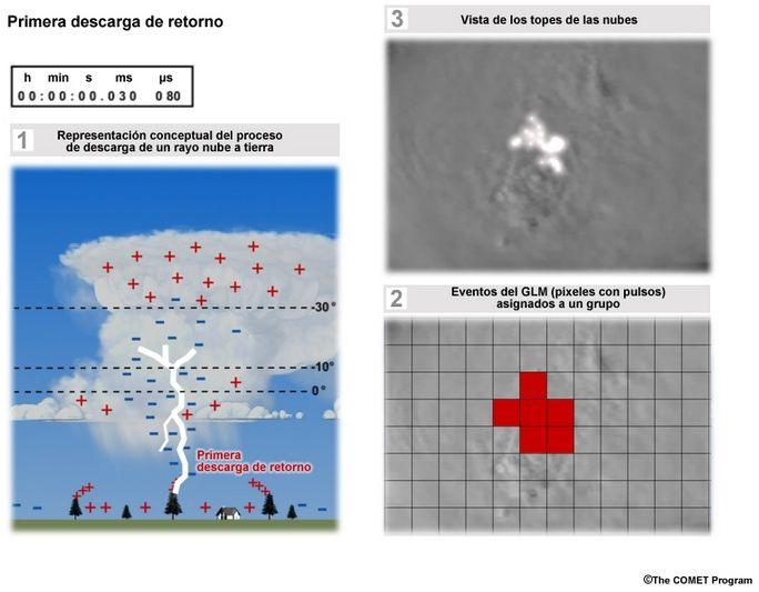 Satfc-G: Introducción Al Glm, Sensor De Rayos Desde Satélite