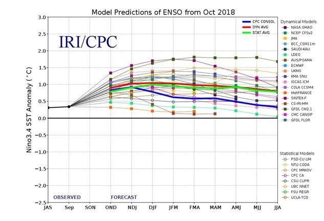 Se Espera Que El Niño Se Forme Y Continúe Durante El Invierno 2018-2019