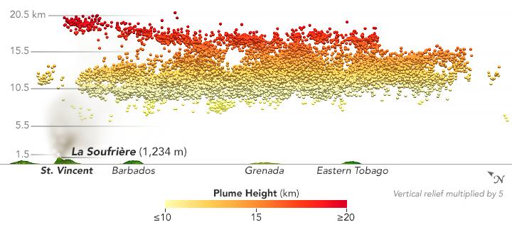 Seguimiento de la pluma del volcán La Soufrière
