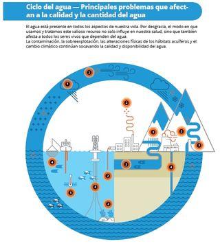 SEÑALES DE LA AEMA 2018: El agua es vida
