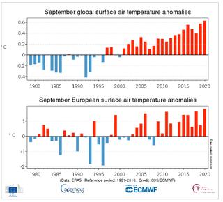 Septiembre 2020 el más cálido de los registros modernos