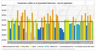 Septiembre 2020 en la Co. Valenciana: muy seco y térmicamente normal