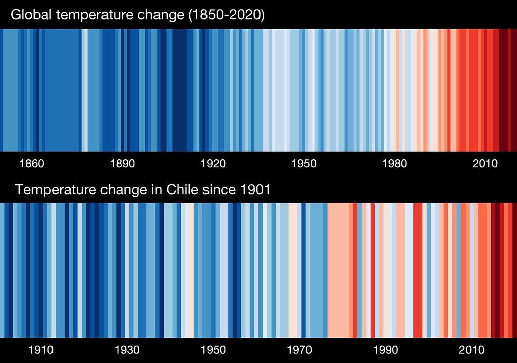 Show your stripes; Chile; Mundo