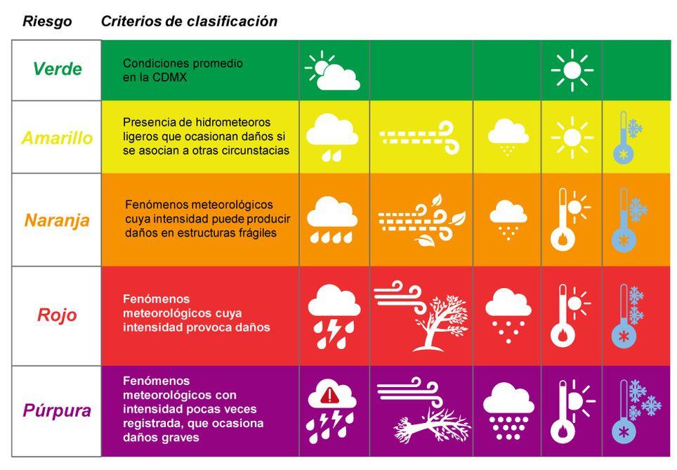 Criterios de clasificación de la Alerta Temprana