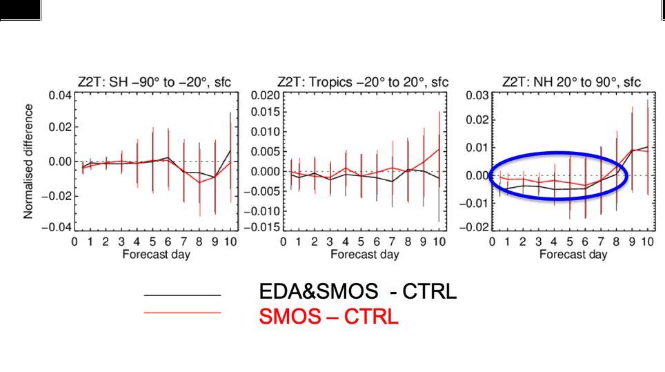 Impacto del pronóstico del tiempo al incluir datos de SMOS