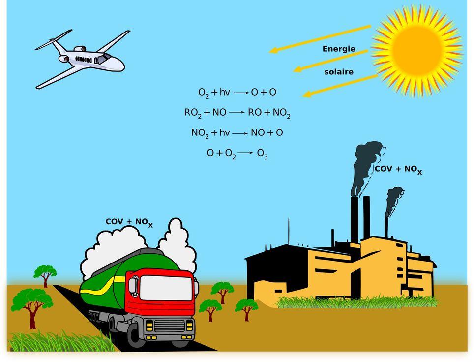 Sole E Caldo Ozono Buono E Ozono Cattivo Facciamo Chiarezza