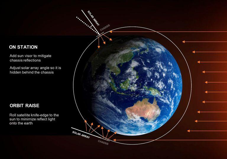 Por qué los satélites reflejan la luz solar