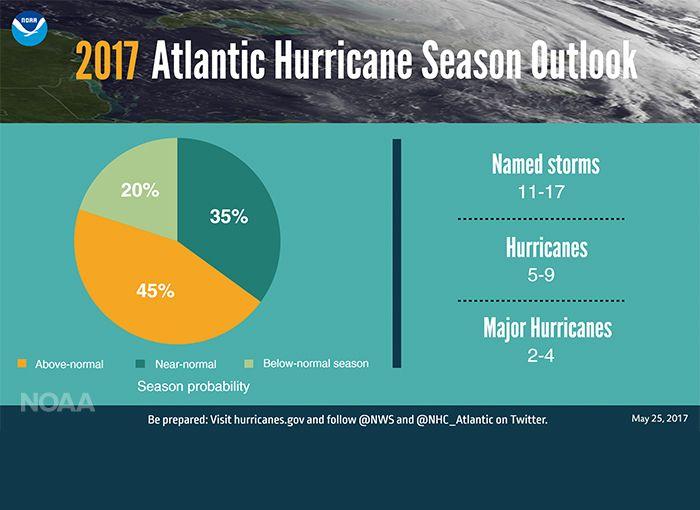 Temporada huracanes 2017