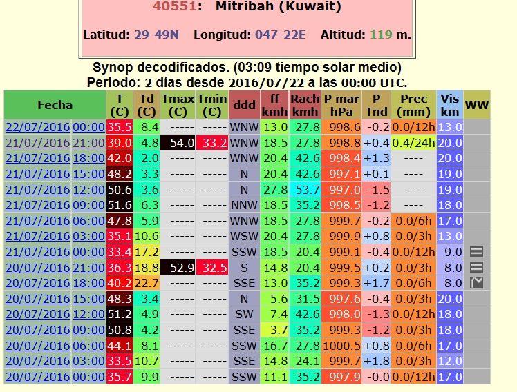 Datos de la estación de Mitribah con sus 53,9 °C (± 0,1 °C de margen de incertidumbre). OGIMET