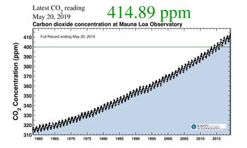 Los niveles de CO2 alcanzaron niveles históricos en abril de 2019