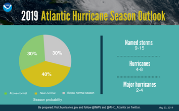 NOAA: una temporada de huracanes en el Atlántico 2019 casi normal