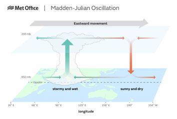 Un patrón del tiempo tropical podría cambiar en un clima más cálido