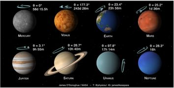 Planetas del sistema solar: inclinaciones y giros
