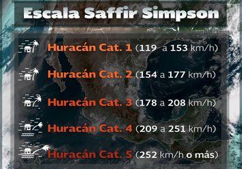 Uso de la escala Saffir-Simpson