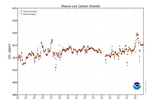 Últimas tendencias en el dióxido de carbono atmosférico