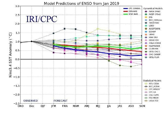 Un Débil El Niño Está Presente Y Continuará En La Primavera 2019