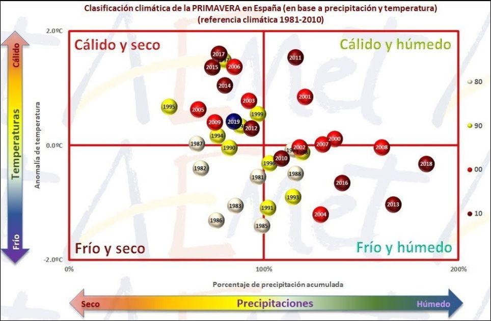 Clasificación climática de la primavera en España basada en precipitación y temperatura (periodo de referencia 1981-2010). En azul la correspondiente a la primavera de 2019.