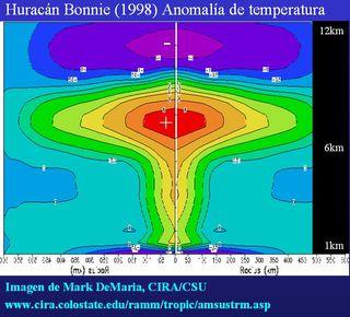 Unas notas sobre ciclones subtropicales e híbridos. Parte II: Consideraciones térmicas y dinámicas