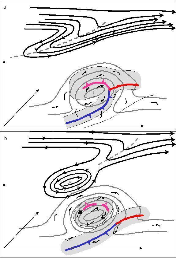Unas Notas Sobre Ciclones Subtropicales E Híbridos. Parte Iii: Clasificación Sinóptica