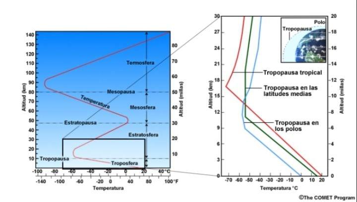 Variación De La Altura De La Tropopausa Con La Latitud ¿por Qué Se Produce?