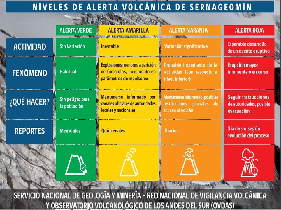 Alerta Volcánica